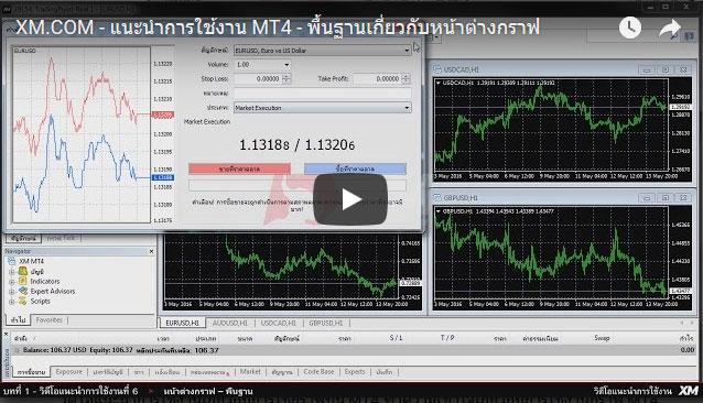 แนะนำการใช้งาน MT4 - พื้นฐานเกี่ยวกับหน้าต่างกราฟ