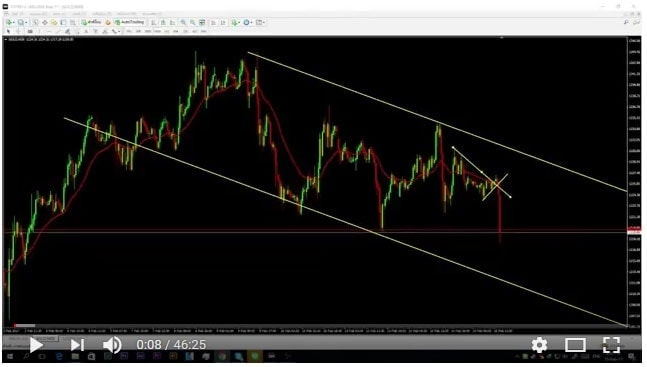 FX Workshop Trendline