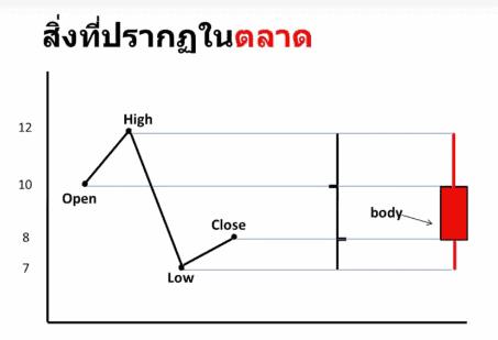 สอนเทรด Forex พื้นฐาน ฟรี การสร้างกราฟ