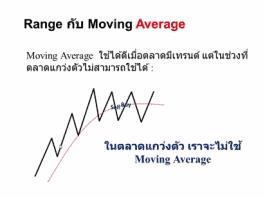 สอนเทรด Forex พื้นฐาน ฟรี Moving Average MACD