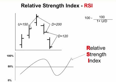 สอนเทรด Forex พื้นฐาน ฟรี ตัวชี้วัดโมเมนตัมและ Oscilator IMI RSI ROC