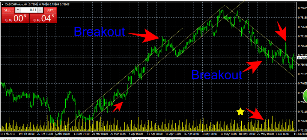 Breakout คืออะไร