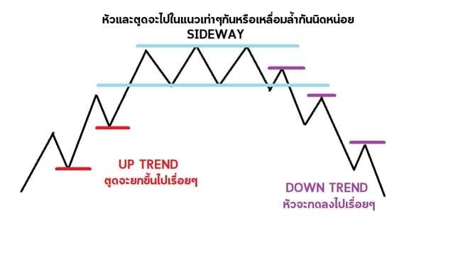 เทรนไลน์(Trend Line) คืออะไร