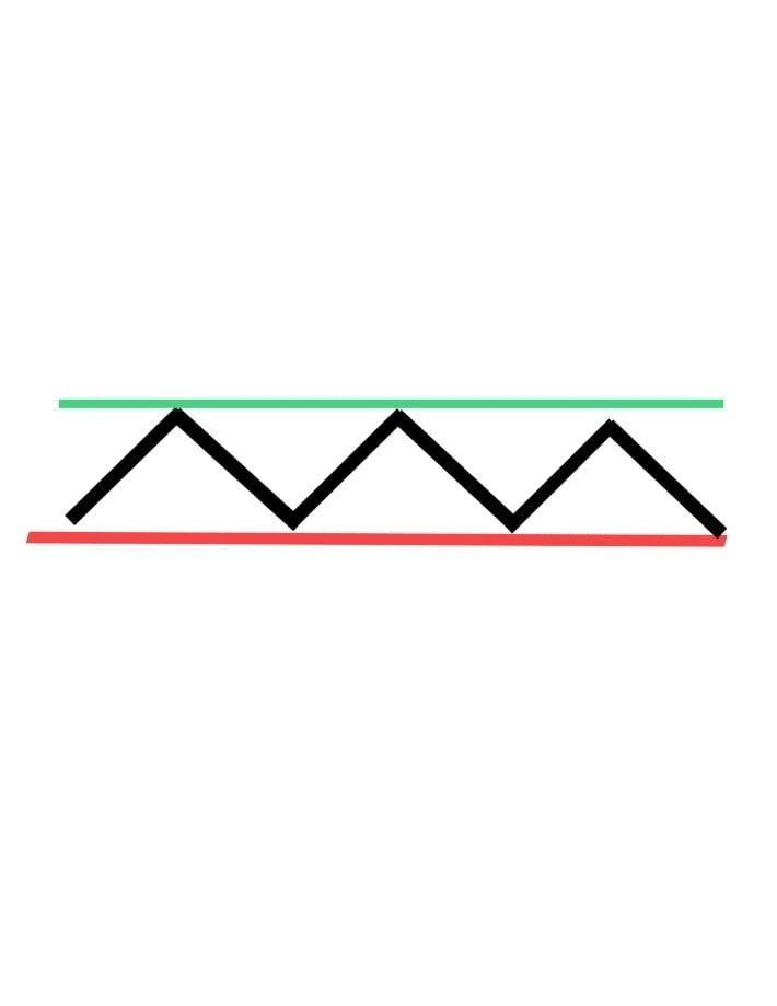 แนวโน้มที่มีการเคลื่อนตัวไปด้านข้าง หรือ ( Sideway Trend)