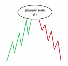 สอนเทรด Forex พื้นฐาน ฟรี รูปแบบการกลับตัวของเทรนด์